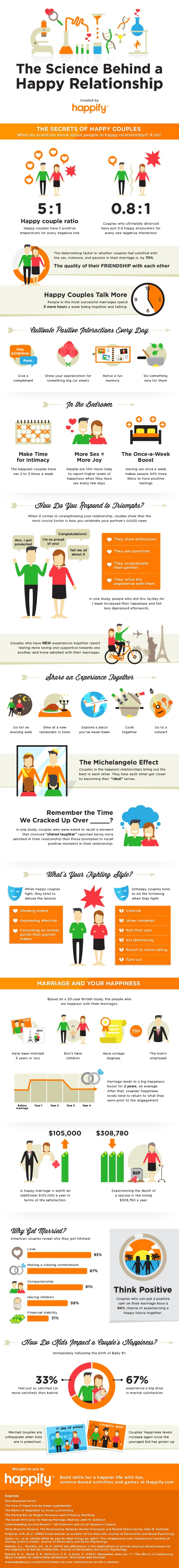 relationship graphic science_between_a_happy_marriage_graphic