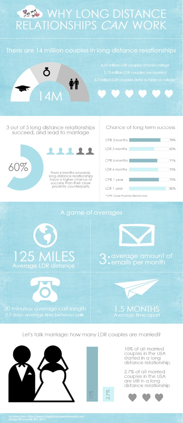 infographic_can_long_distance_relationships_work